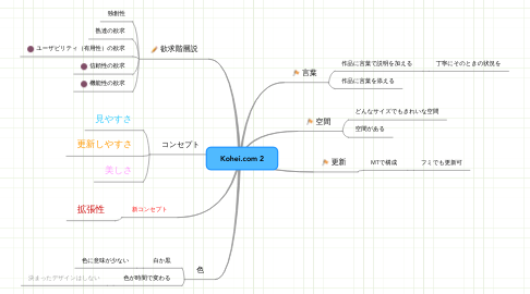 Mind Map: Kohei.com 2