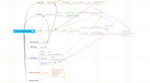 Mind Map: Anna's Best Onlinekampagne