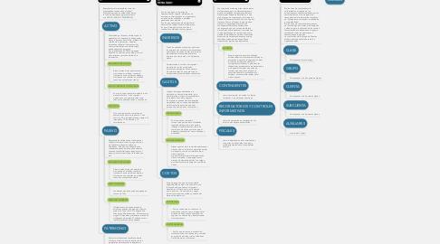 Mind Map: CLASIFICACION Y CARACTERISTICAS DE LAS CUENTAS