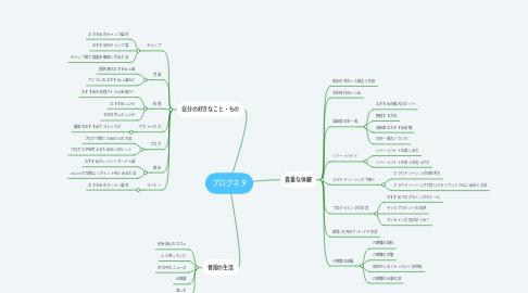 Mind Map: ブログネタ