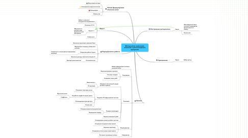 Mind Map: Методология выявления, описания и реинжиниринга процессов