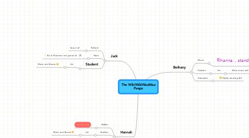 Mind Map: The WikiWikiWaaWaa Peeps
