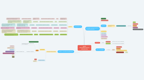 Mind Map: BASES ESPISTEMOLOGICAS (PEDAGOGÍA)