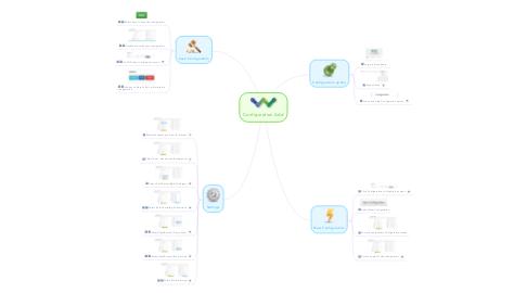Mind Map: Configuration Add