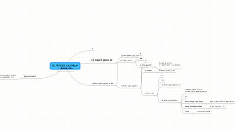 Mind Map: EE_REPORT_CALENDAR