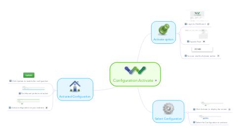 Mind Map: Configuration Activate