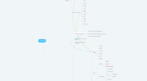 Mind Map: métallurgie