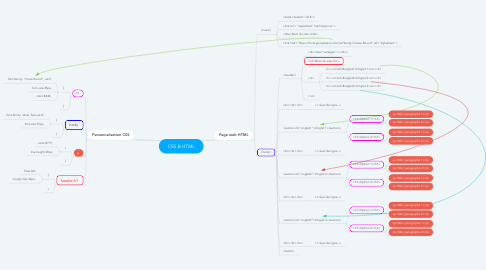 Mind Map: CSS & HTML