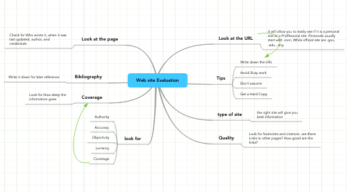 Mind Map: Web site Evaluation