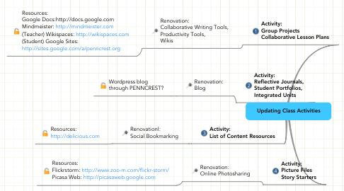 Mind Map: Updating Class Activities