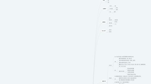 Mind Map: 产品运营方案