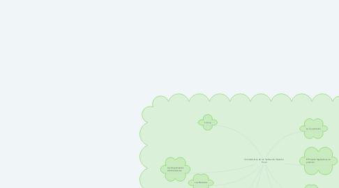 Mind Map: Características de las fuentes del Derecho Fiscal