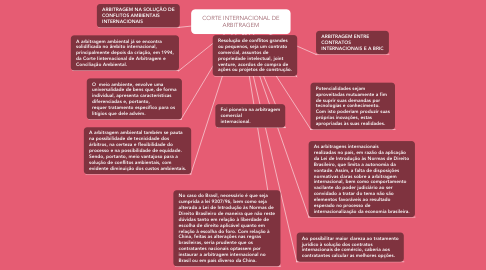 Mind Map: CORTE INTERNACIONAL DE ARBITRAGEM
