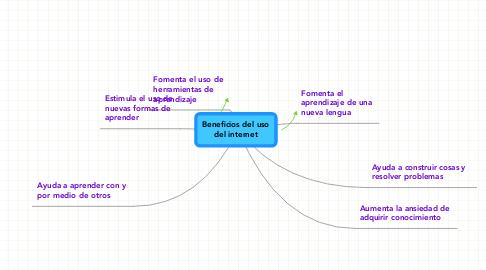 Mind Map: Beneficios del uso del internet