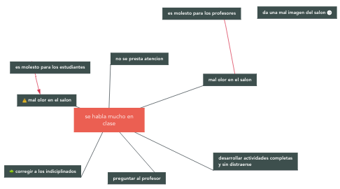 Mind Map: se habla mucho en clase