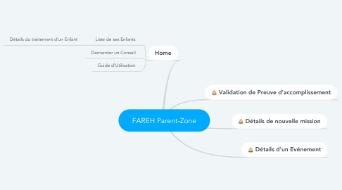 Mind Map: FAREH Parent-Zone