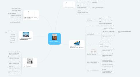 Mind Map: Результативный тайм-менеджмент