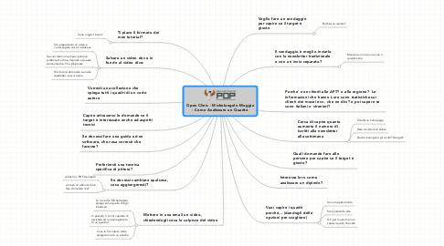 Mind Map: Open Clinic - Michelangelo Moggia - Come Analizzare un Quadro