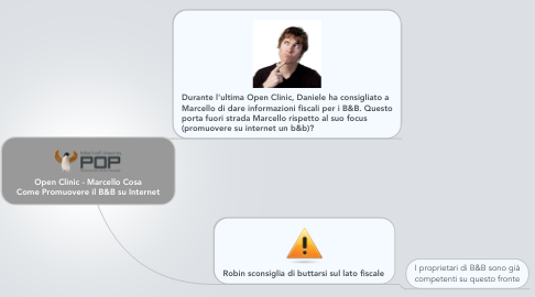 Mind Map: Open Clinic - Marcello Cosa Come Promuovere il B&B su Internet