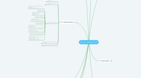 Mind Map: PIPA 360 - BUSSINES PLAN
