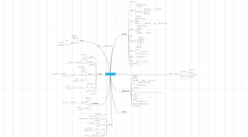 Mind Map: Fileroomz-todo