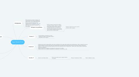 Mind Map: App Gluten Free