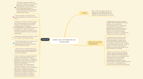 Mind Map: delito de contrabando en Venezuela