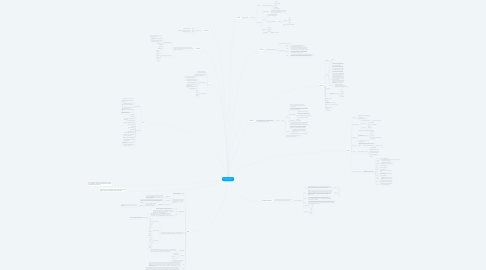Mind Map: Gestão de Sistemas Operacionais