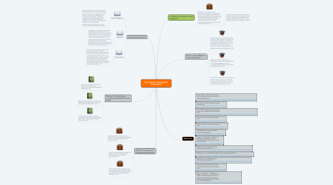 Mind Map: Social Media Training Plan Presentation