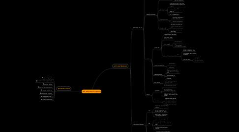 Mind Map: NLP шаблоны восприятия