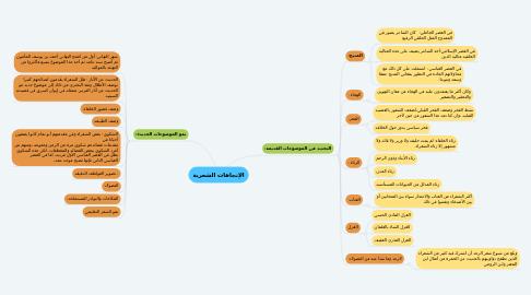 Mind Map: الإتجاهات الشعرية
