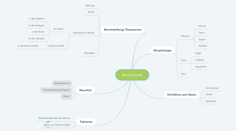 Mind Map: Biodiversität