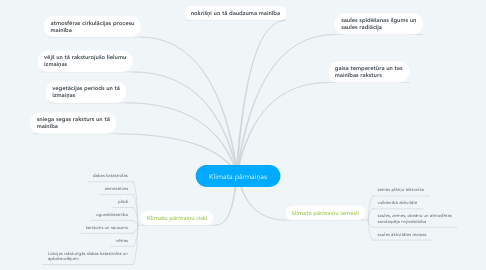 Mind Map: Klimata pārmaiņas