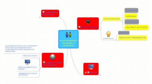 Mind Map: tic en el aulade latecnologia  einformacion