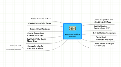Mind Map: Additional Billable Services