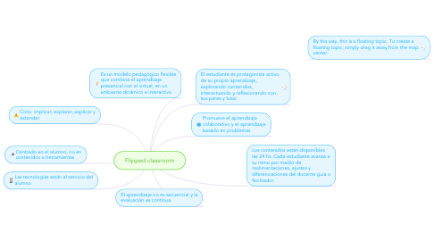 Mind Map: Flipped classroom