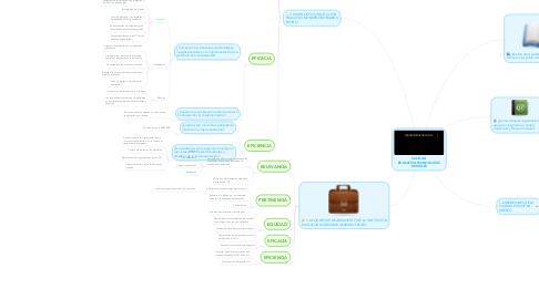 Mind Map: CALIDAD  EDUCATIVA-TECNOLOGÍAS  DIGITALES