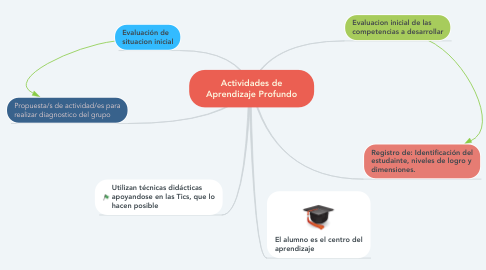 Mind Map: Actividades de Aprendizaje Profundo