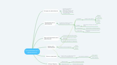 Mind Map: Generalidades de la administración