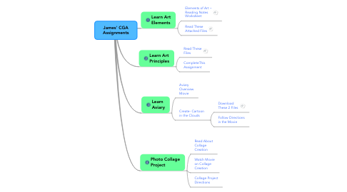 Mind Map: James' CGA Assignments