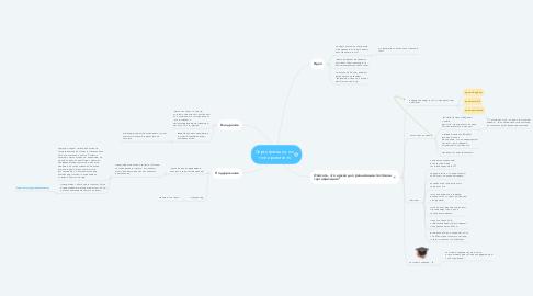 Mind Map: Сертификация по тестированию