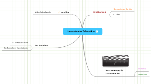 Mind Map: Herramientas Telematicas