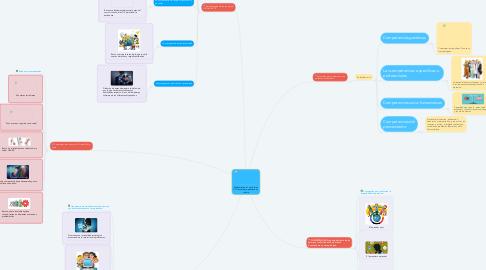 Mind Map: Didácticas en el  uso de las  TIC: Tecnología, educación y  cultura