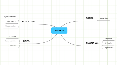 Mind Map: RIESGOS