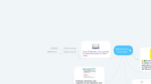 Mind Map: Relaciones y Funciones