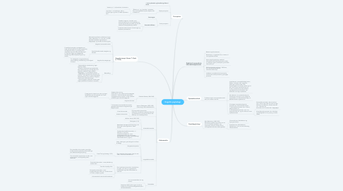 Mind Map: Kognitiv psykologi