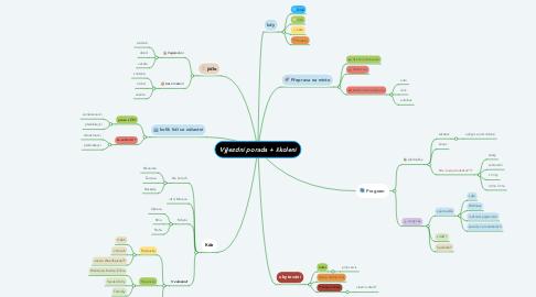 Mind Map: Nákup formatovací pily
