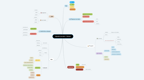 Mind Map: Výjezdní porada + školení
