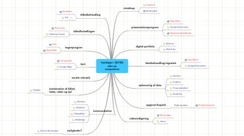 Mind Map: Værktøjer i SKYEN eller på computeren