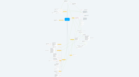 Mind Map: Acteurs du web et de l'innovation